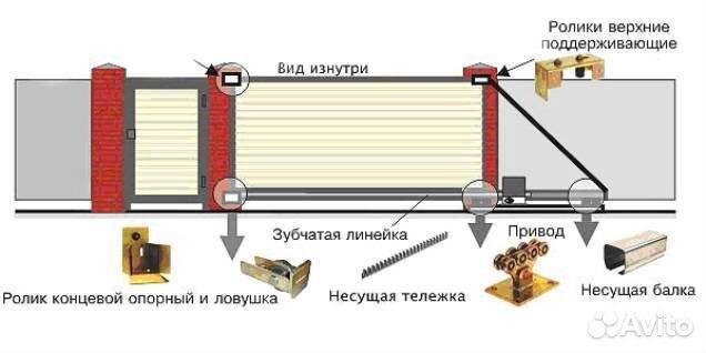 Самодельные дворовые ворота отодвижные автоматика для откатных ворот в краснодаре купить