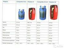 Баллоны газовые композитные